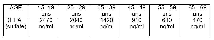 Taux de DHEA sulfate